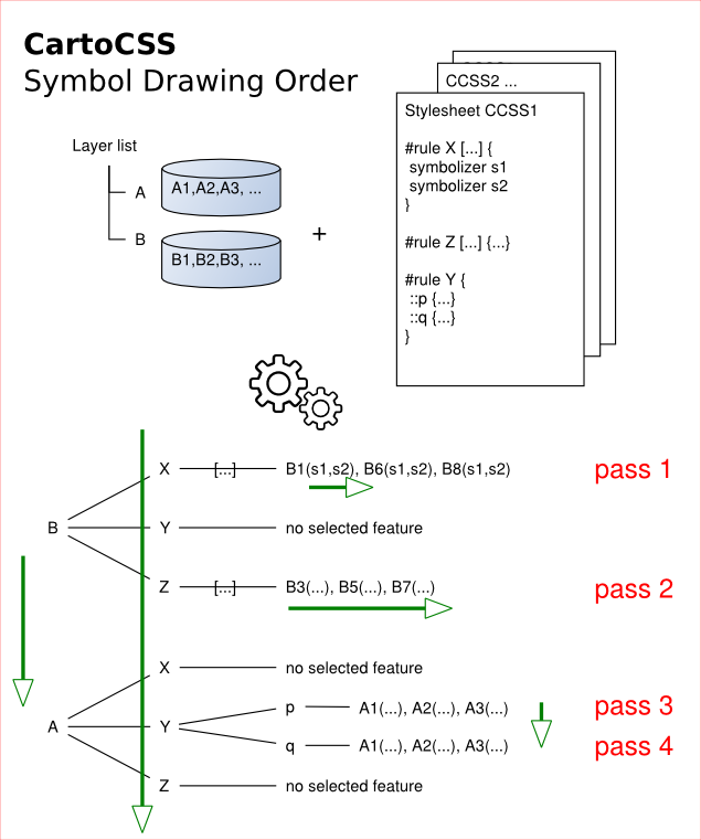 geoinf14:symbol-rendering-order.png